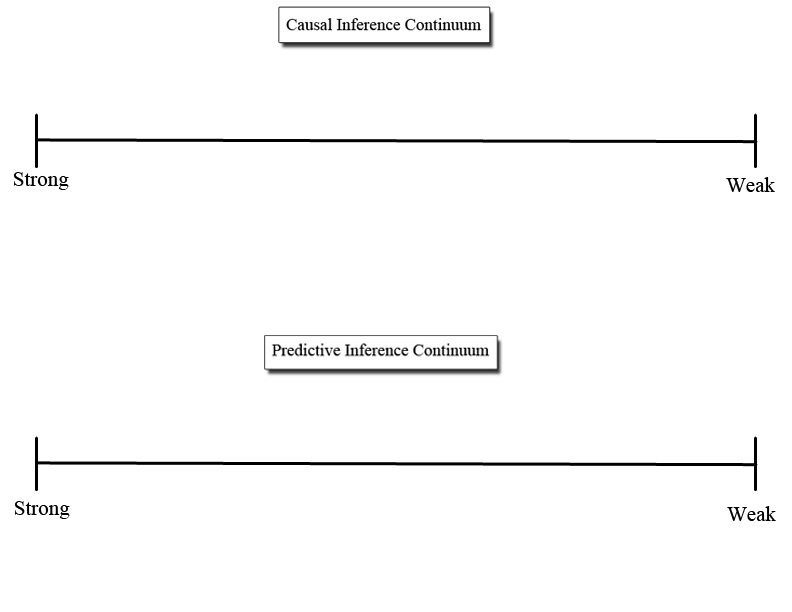 Key Terms And The Inference Continuum Building Critical